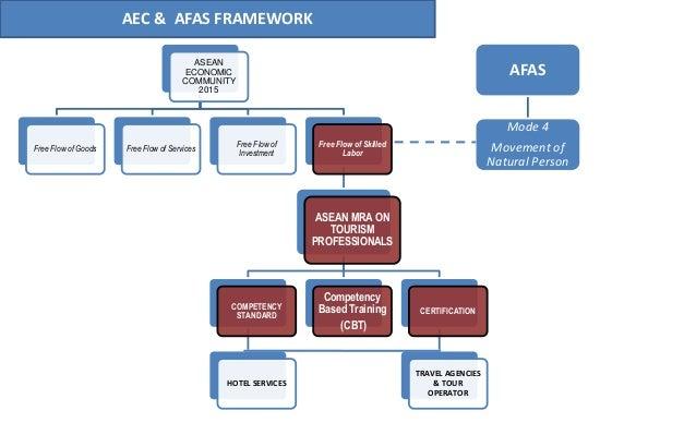 11 AEC & AFAS FRAMEWORK ASEAN ECONOMIC COMMUNITY 2015 Free Flow of Goods Free Flow of Services Free Flow of Investment Fre...