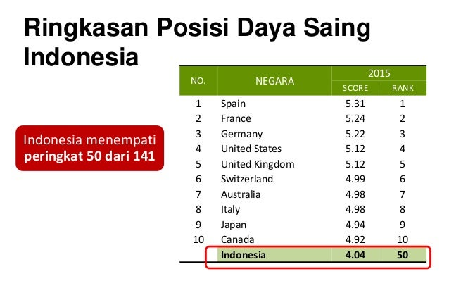 Ringkasan Posisi Daya Saing Indonesia Indonesia menempati peringkat 50 dari 141 NO. NEGARA 2015 SCORE RANK 1 Spain 5.31 1 ...
