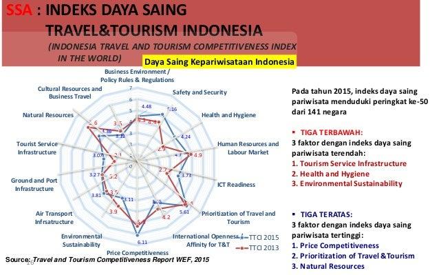 SSA : INDEKS DAYA SAING TRAVEL&TOURISM INDONESIA (INDONESIA TRAVEL AND TOURISM COMPETITIVENESS INDEX IN THE WORLD) 4.48 5....