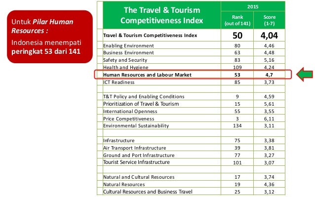 The Travel & Tourism Competitiveness Index 2015 Rank (out of 141) Score (1-7) Travel & Tourism Competitiveness Index 50 4,...