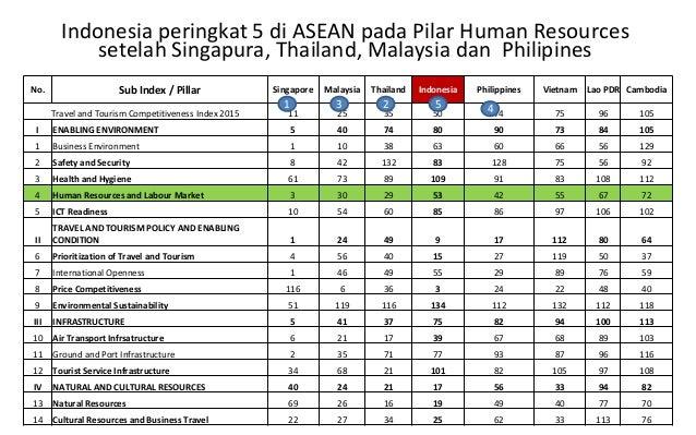 Indonesia peringkat 5 di ASEAN pada Pilar Human Resources setelah Singapura, Thailand, Malaysia dan Philipines No. Sub Ind...