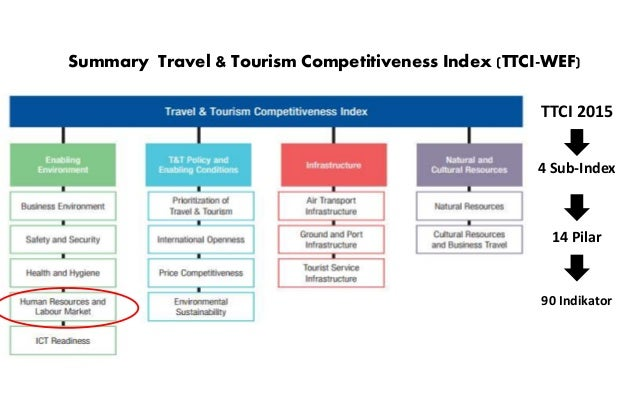 Summary Travel & Tourism Competitiveness Index (TTCI-WEF) 4 Sub-Index 14 Pilar 90 Indikator TTCI 2015