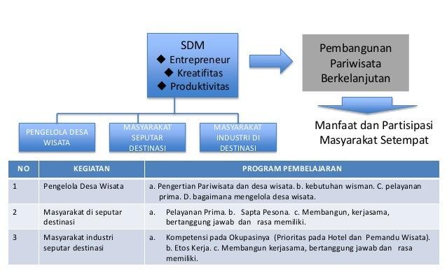 SDM  Entrepreneur  Kreatifitas  Produktivitas Pembangunan Pariwisata Berkelanjutan Manfaat dan Partisipasi Masyarakat S...