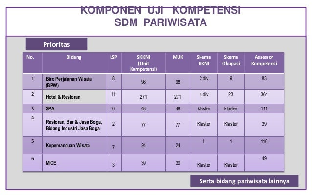 KOMPONEN UJI KOMPETENSI SDM PARIWISATA No. Bidang LSP SKKNI (Unit Kompetensi) MUK Skema KKNI Skema Okupasi Assessor Kompet...