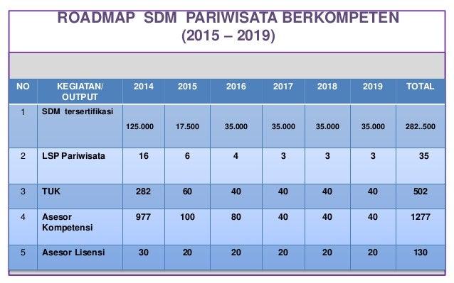 ROADMAP SDM PARIWISATA BERKOMPETEN (2015 – 2019) NO KEGIATAN/ OUTPUT 2014 2015 2016 2017 2018 2019 TOTAL 1 SDM tersertifik...