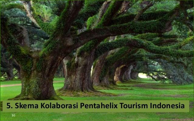 30 5. Skema Kolaborasi Pentahelix Tourism Indonesia