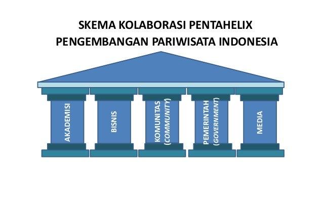 PEMERINTAH (GOVERNMENT) MEDIA KOMUNITAS (COMMUNITY) BISNIS SKEMA KOLABORASI PENTAHELIX PENGEMBANGAN PARIWISATA INDONESIA A...