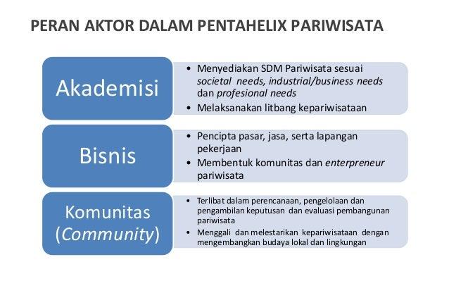 • Menyediakan SDM Pariwisata sesuai societal needs, industrial/business needs dan profesional needs • Melaksanakan litbang...