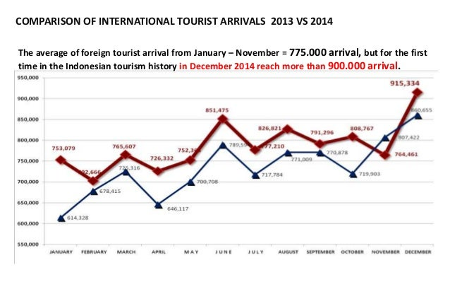 4 COMPARISON OF INTERNATIONAL TOURIST ARRIVALS 2013 VS 2014 The average of foreign tourist arrival from January – November...