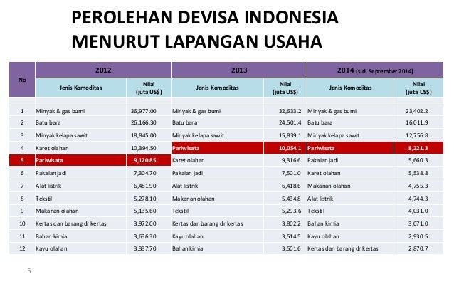 5 PEROLEHAN DEVISA INDONESIA MENURUT LAPANGAN USAHA No 2012 2013 2014 (s.d. September 2014) Jenis Komoditas Nilai (juta US...