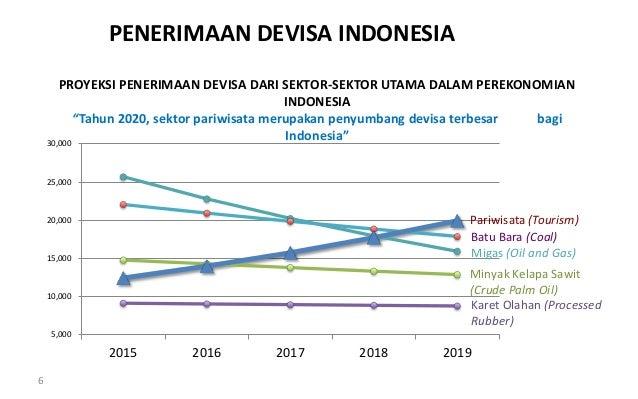 """6 PENERIMAAN DEVISA INDONESIA PROYEKSI PENERIMAAN DEVISA DARI SEKTOR-SEKTOR UTAMA DALAM PEREKONOMIAN INDONESIA """"Tahun 2020..."""