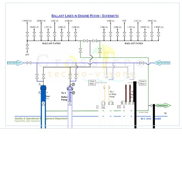 Ballast Water Management Plan Presentation on piping diagram
