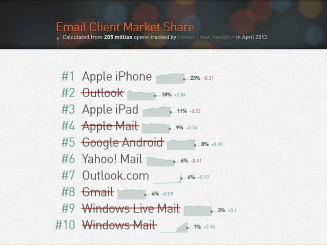 Trends Changing Digital Marketing (Updated Deck)