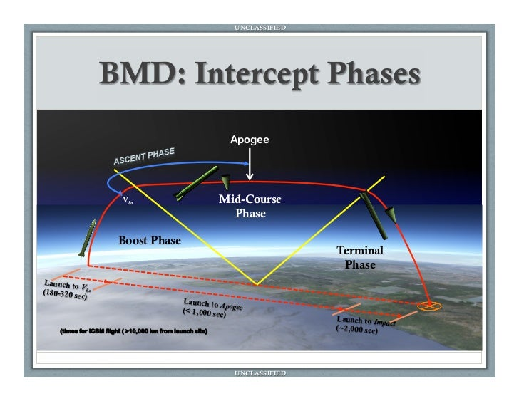 Ballistic Missile Defense Overview For Nwc Jmo Final Ver1