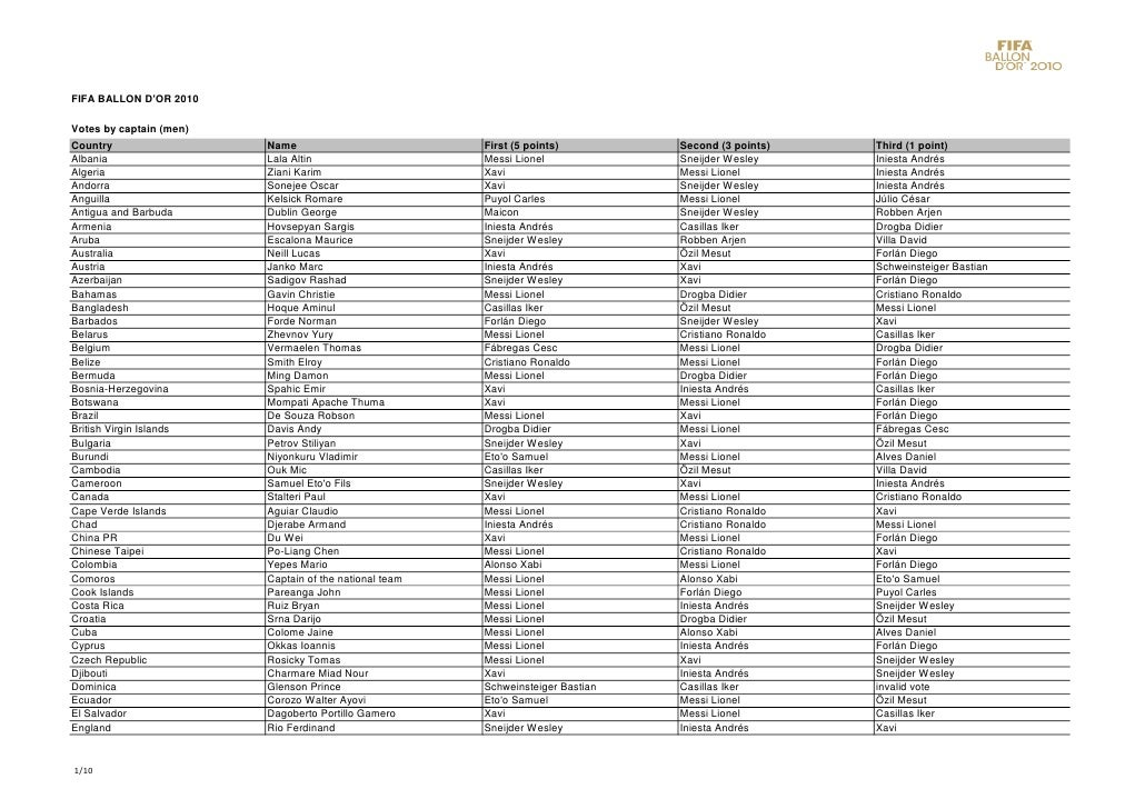 FIFA BALLON D'OR 2010  Votes by captain (men) Country                  Name                           First (5 points)    ...