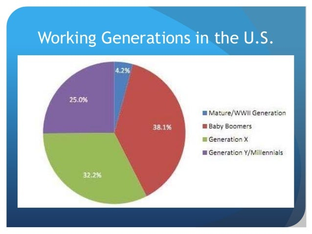 Working Generations in the U.S.