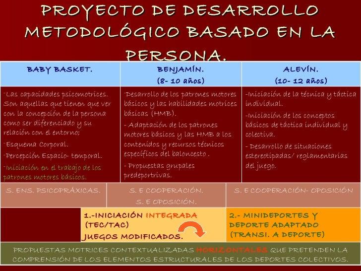 PROYECTO DE DESARROLLO METODOLÓGICO BASADO EN LA PERSONA.   S. E COOPERACIÓN- OPOSICIÓN S. E COOPERACIÓN. S. E OPOSICIÓN. ...