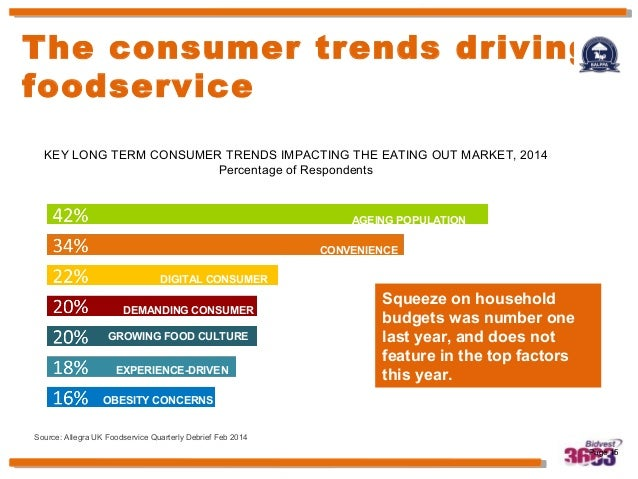 Which do consumers prefer healthy food