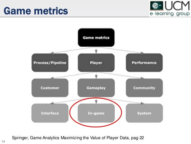 Game metrics 14 Springer, Game Analytics Maximizing the Value of Player Data, pag 22