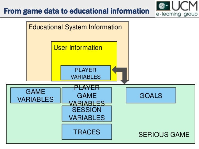 SESSION VARIABLES PLAYER GAME VARIABLES GAME VARIABLES TRACES GOALS From game data to educational information PLAYER VARIA...