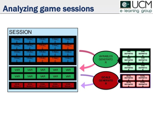 VARIABLES GENERATO R SESSION Analyzing game sessions TRAC E TRAC E TRAC E TRAC E TRAC E TRAC E TRAC E TRAC E TRAC E TRAC E...