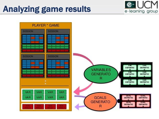 PLAYER * GAME Analyzing game results SESSION SESSION VAR VAR VAR VAR GOAL RESULT GOAL RESULT SESSION SESSION VAR VAR VAR V...