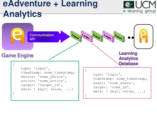 eAdventure + Learning Analytics Game Engine Communication API { type: 'input', timeStamp: some_timestamp, device: 'some_de...