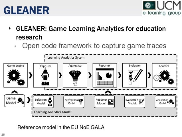GLEANER ‣ GLEANER: Game Learning Analytics for education research • Open code framework to capture game traces 25 Referenc...