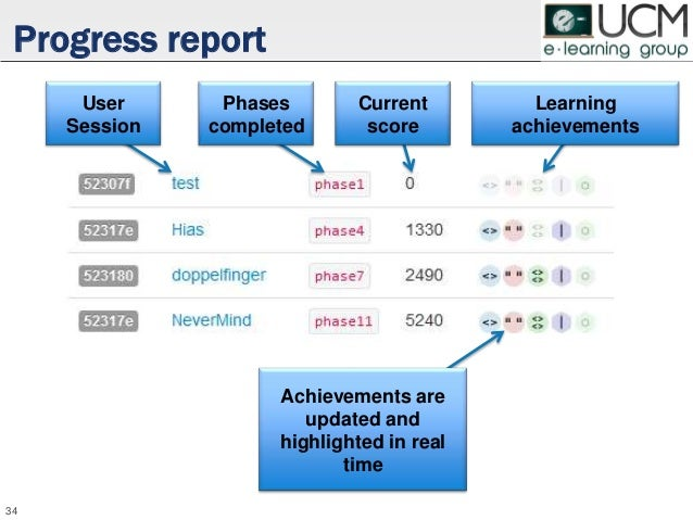 Progress report 34 User Session Phases completed Current score Learning achievements Achievements are updated and highligh...