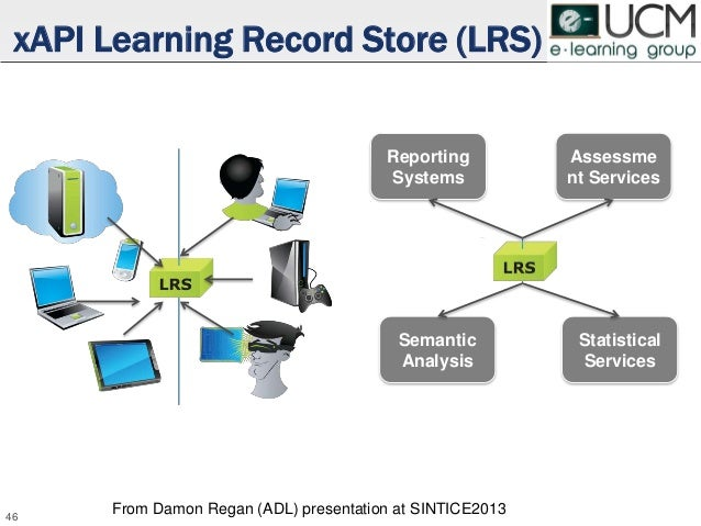 ‣ Raw data can feed several systems • An LRS • A Learning Analytics System eAdventure + LA with xAPI Raw data LRS Learning...
