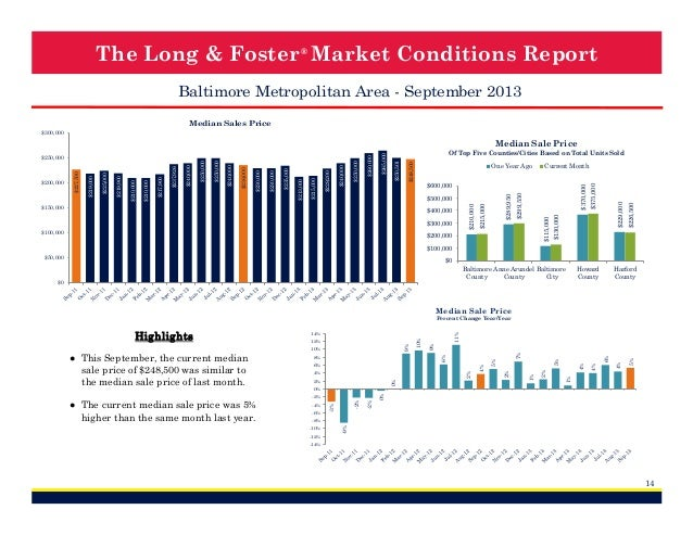 The Long & Foster ® Market Conditions Report Baltimore Metropolitan Area - September 2013 Median Sales Price $300,000  Cur...