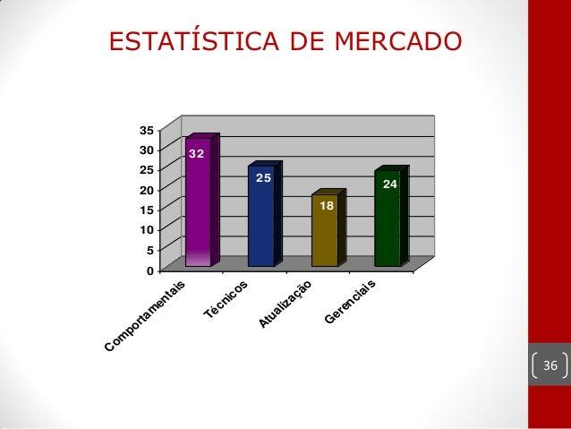 ESTATÍSTICA DE MERCADO      35      30            32      25                                 25      20                   ...