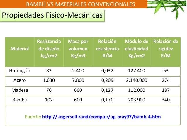 BAMBÚ VS MATERIALES CONVENCIONALES Propiedades Físico-Mecánicas Material Resistencia de diseño kg/cm2 Masa por volumen Kg/...