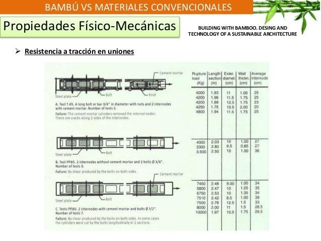BAMBÚ VS MATERIALES CONVENCIONALES Propiedades Físico-Mecánicas  Resistencia a tracción en uniones BUILDING WITH BAMBOO. ...