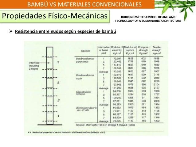 BAMBÚ VS MATERIALES CONVENCIONALES Propiedades Físico-Mecánicas  Resistencia entre nudos según especies de bambú BUILDING...