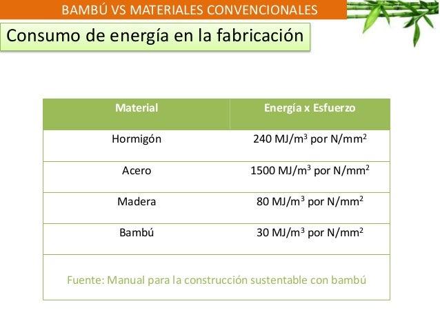 BAMBÚ VS MATERIALES CONVENCIONALES Consumo de energía en la fabricación Material Energía x Esfuerzo Hormigón 240 MJ/m3 por...