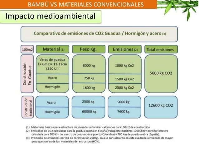 BAMBÚ VS MATERIALES CONVENCIONALES Impacto medioambiental