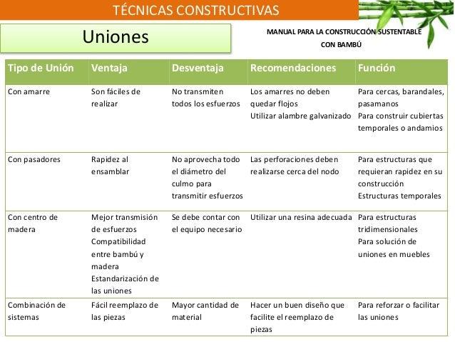 TÉCNICAS CONSTRUCTIVAS Uniones Tipo de Unión Ventaja Desventaja Recomendaciones Función Con amarre Son fáciles de realizar...