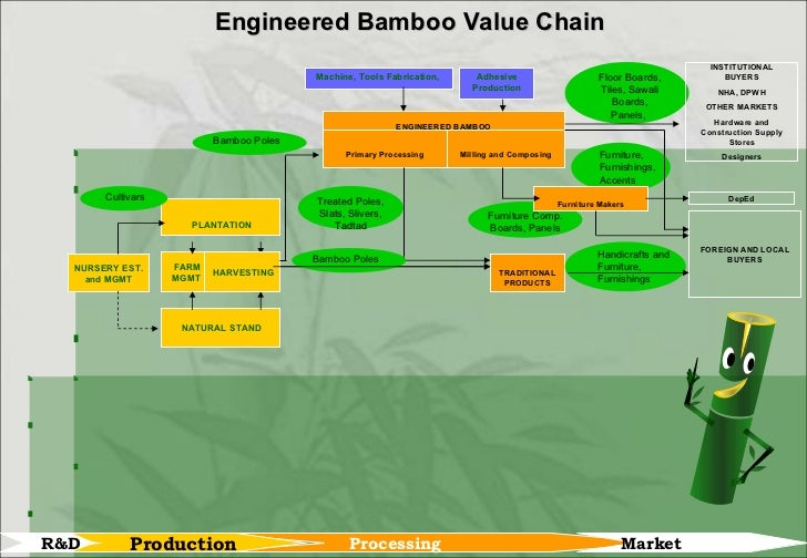 bamboo presentation Are you searching for bamboo powerpoint templates for your upcoming presentation on pngtree, you can download the professionally-designed bamboo ppt templates they are easy to edit and creative enough to grab your audience's attention.