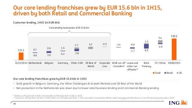 Customer lending, 1H15 (in EUR bln) 513.5 538.6 0.2 -0.6 3.0 3.8 -1.7 -1.6 8.0 -0.3 5.4 1.3 4.22.7 1.40.6 0.7 -0.6-1.4 31/...