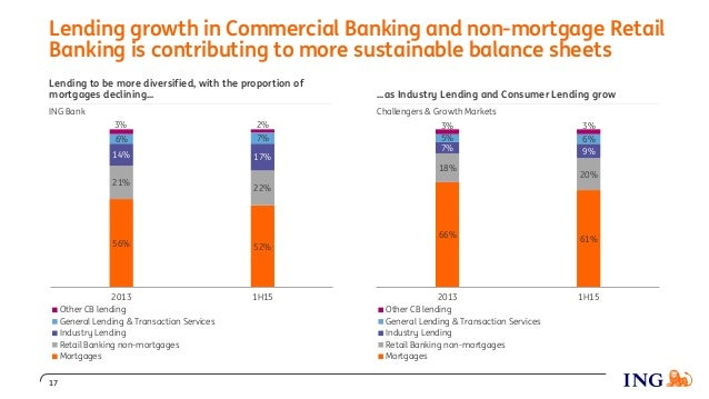 Lending to be more diversified, with the proportion of mortgages declining... ING Bank Lending growth in Commercial Bankin...
