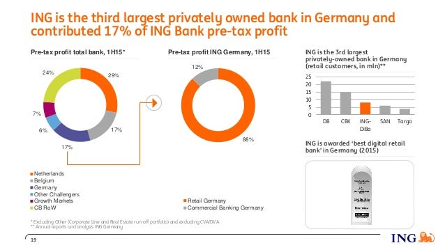 Pre-tax profit total bank, 1H15* Pre-tax profit ING Germany, 1H15 ING is awarded 'best digital retail bank' in Germany (20...