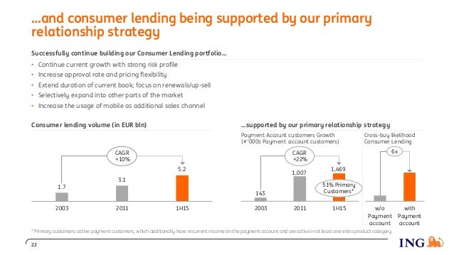 …supported by our primary relationship strategy Payment Account customers Growth (# '000s Payment account customers) Cross...