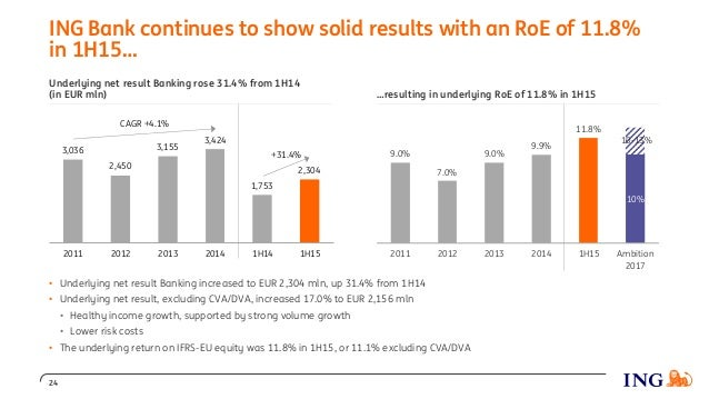 Underlying net result Banking rose 31.4% from 1H14 (in EUR mln) 11.8% 7.0% 9.0% 9.9% 10-13% 10% 9.0% 2011 2012 2013 2014 1...