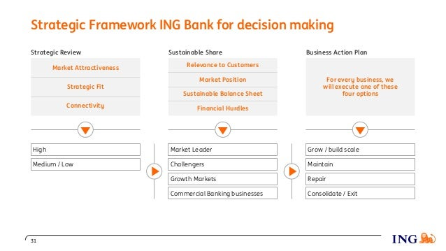 Strategic Framework ING Bank for decision making Strategic Review Market Attractiveness Strategic Fit Connectivity Sustain...