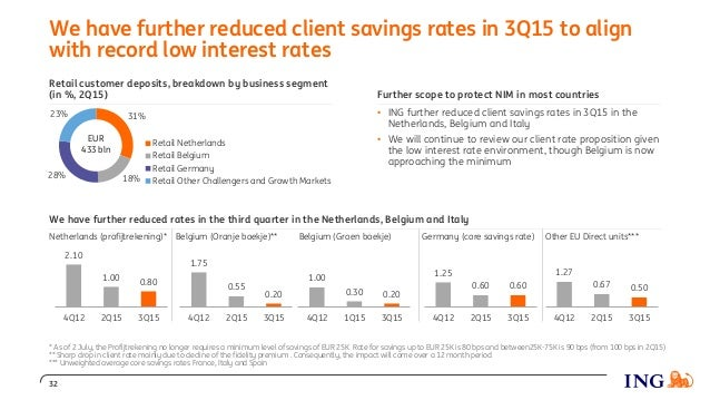 We have further reduced rates in the third quarter in the Netherlands, Belgium and Italy Netherlands (profijtrekening)* Be...