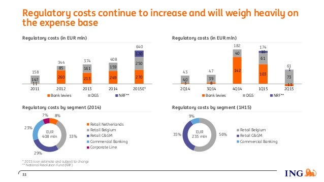 Regulatory costs by segment (1H15) Regulatory costs (in EUR mln)Regulatory costs (in EUR mln) Regulatory costs continue to...