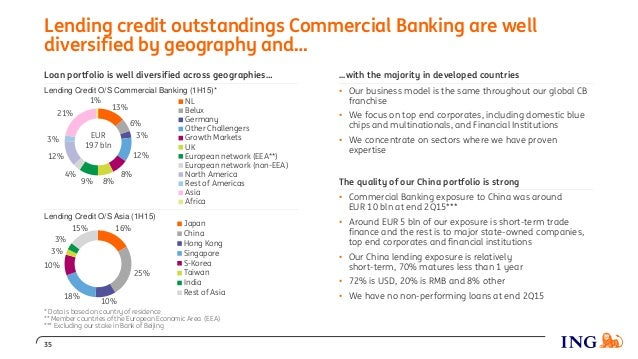 Loan portfolio is well diversified across geographies… Lending Credit O/S Commercial Banking (1H15)* Lending Credit O/S As...