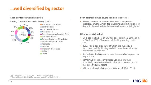 …well diversified by sector 36 3% 5% 10% 7% 4% 6% 15%5% 15% 4% 10% 5% 11% Builders & Contractors Central banks Commercial ...