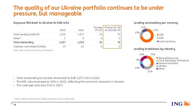 72% 15% 13% USD EUR Local currency The quality of our Ukraine portfolio continues to be under pressure, but manageable Exp...
